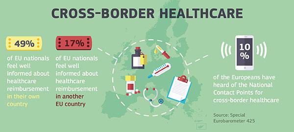 Assistenza transfrontaliera. In pochi sono consapevoli del diritto a ricevere cure anche all'estero