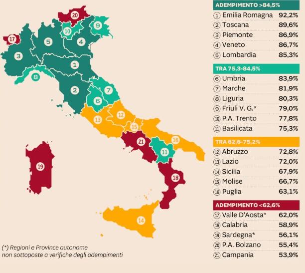 La Fondazione Gimbe rivela le Regioni che garantiscono le cure ai cittadini: Emilia al top, Campania in coda