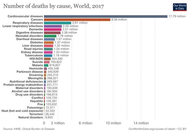 Numero di cause di morte nel mondo, 2017