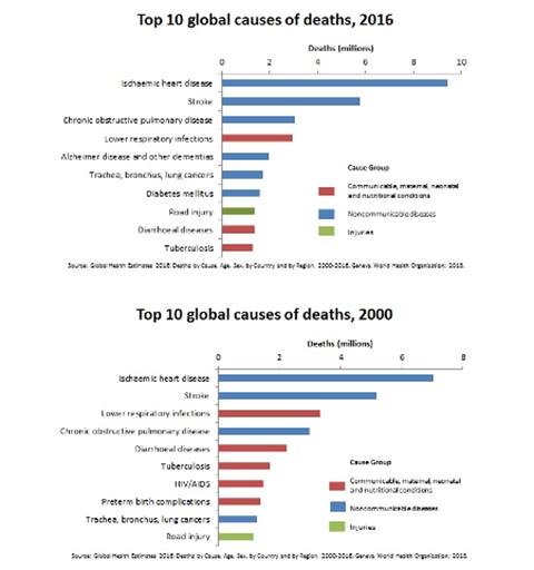 Top 10 delle cause di morte nel 2000 e nel 2016