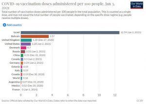 I dati sulla vaccinazione Covid nel mondo