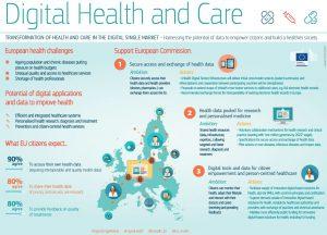 Consultazione pubblica della UE sullo spazio europeo dei dati sanitari