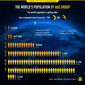 L'invecchiamento della popolazione mondiale