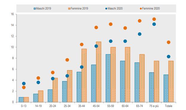 Istat pubblica i dati sulle rinunce alle cure nel 2020